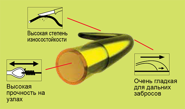 Леска CORTEST Fluo (Cormoran), 150м, 0.22мм